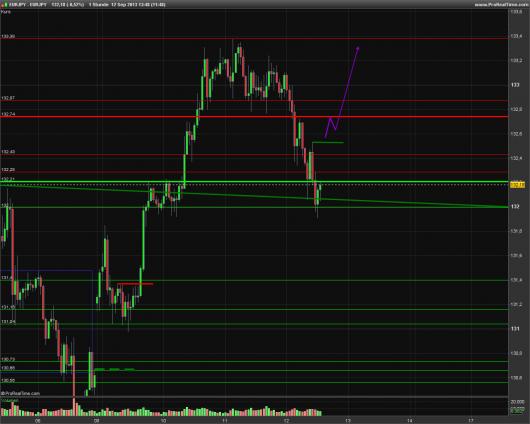 EUR/JPY Chart 12.09.2013
