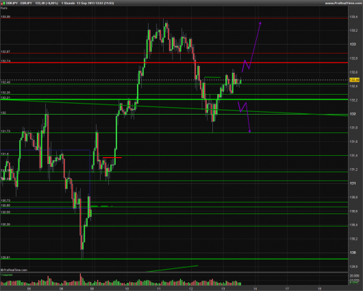 EUR/JPY Chart 13.09.2013