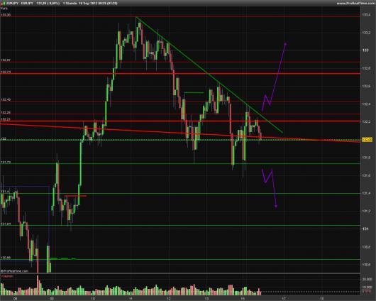 EUR/JPY Chart 16.09.2013