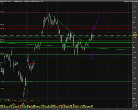 EUR/JPY Chart 17.09.2013