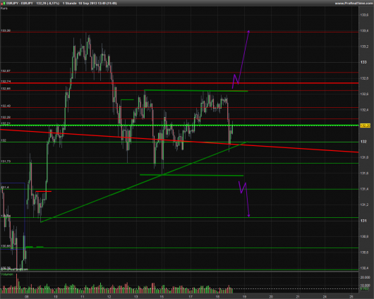 EUR/JPY Chart 18.09.2013