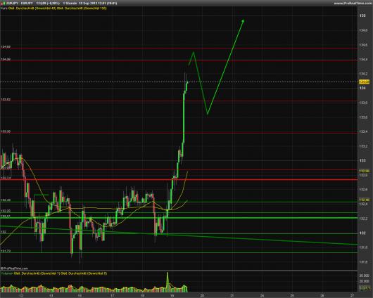 EUR/JPY Chart 19.09.2013