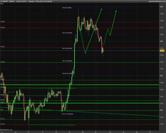 EUR/JPY Chart 23.09.2013