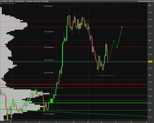EUR/JPY Chart 24.09.2013