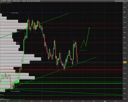 EUR/JPY Chart 26.09.2013