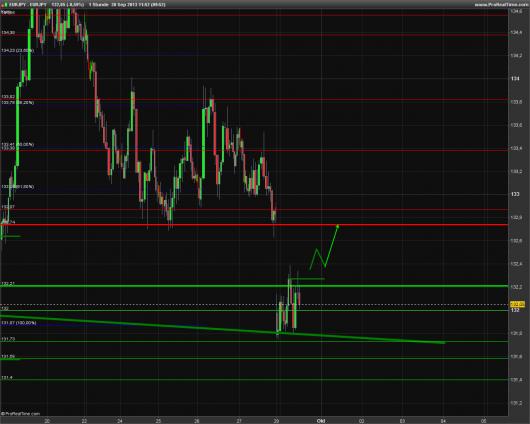 EUR/JPY Chart 30.09.2013