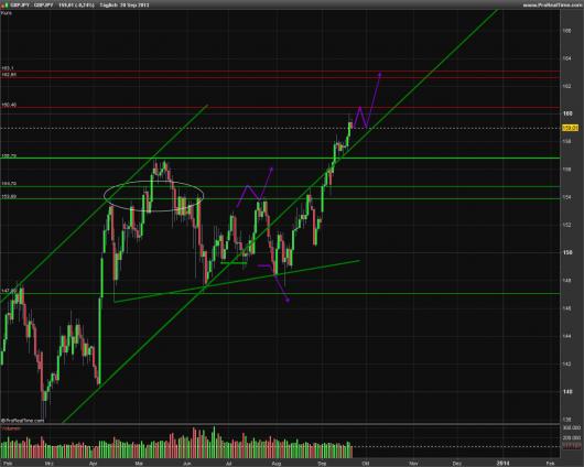 NZD/USD KW 39/2013