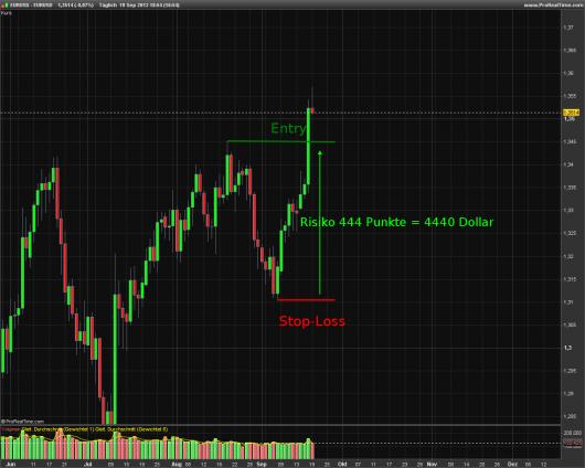Trading für Berufstätige: Abbildung 2
