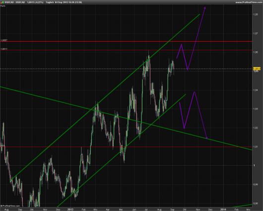 USD/CAD KW 36/2013