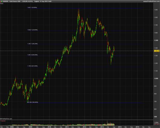 XAU/USD KW 37/2013