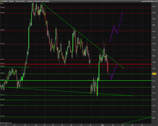 EUR/JPY Chart 01.10.2013