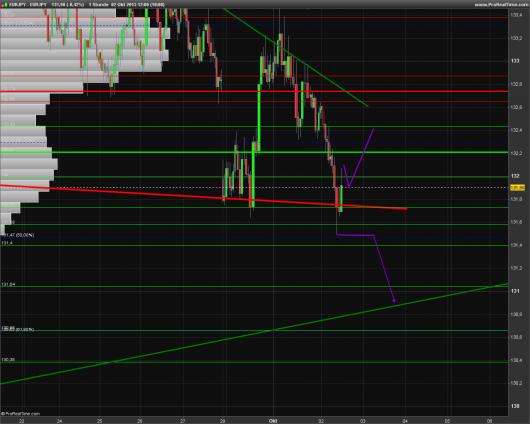 EUR/JPY Chart 02.10.2013