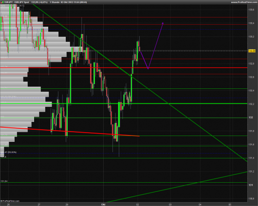 EUR/JPY Chart 03.10.2013