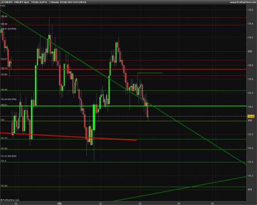 EUR/JPY Chart 04.10.2013