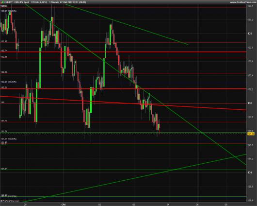 EUR/JPY Chart 07.10.2013