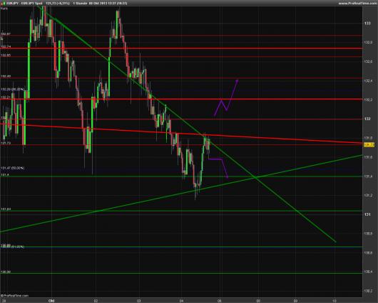 EUR/JPY Chart 08.10.2013