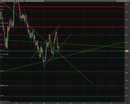 EUR/JPY Chart 09.10.2013