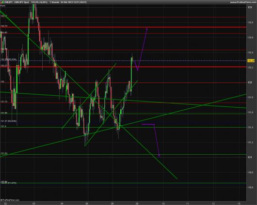 EUR/JPY Chart 10.10.2013