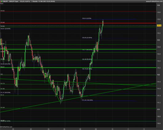 EUR/JPY Chart 11.10.2013