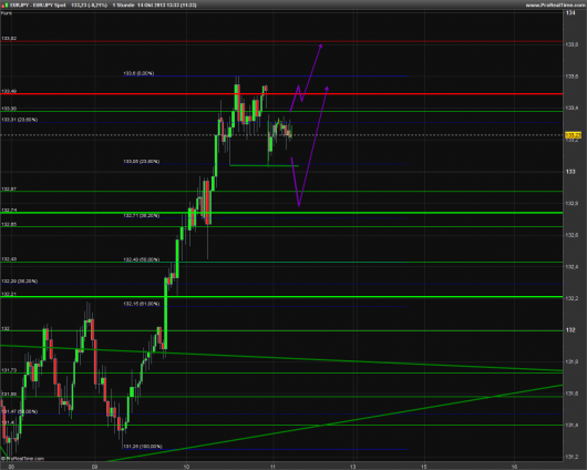 EUR/JPY Chart 14.10.2013
