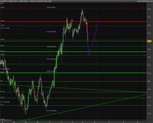 EUR/JPY Chart 15.10.2013