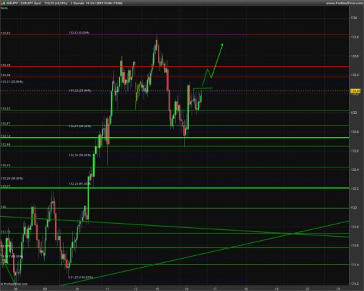 EUR/JPY Chart 16.10.2013