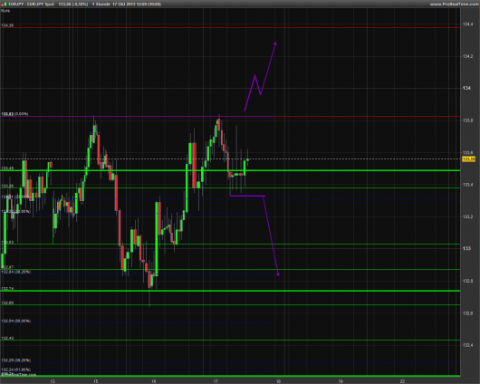 EUR/JPY Chart 17.10.2013