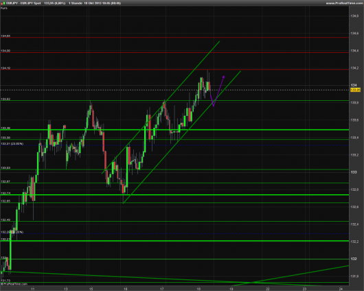 EUR/JPY Chart 18.10.2013