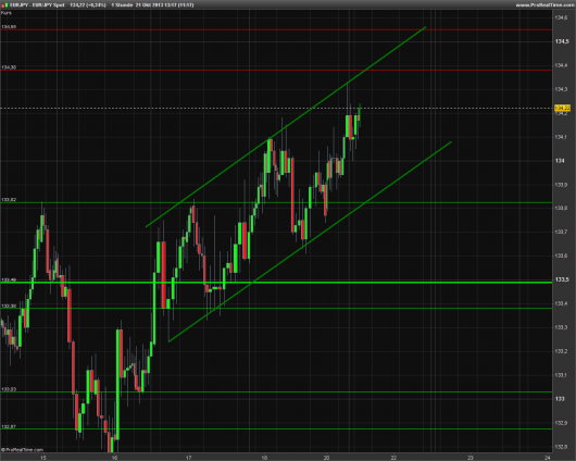 EUR/JPY Chart 21.10.2013
