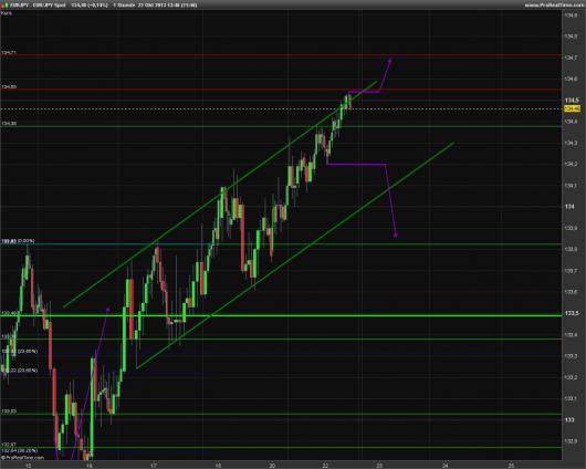 EUR/JPY Chart 22.10.2013