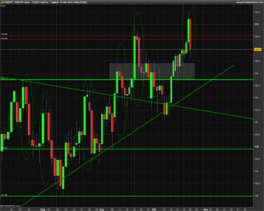 EUR/JPY Tages-Chart 23.10.2013