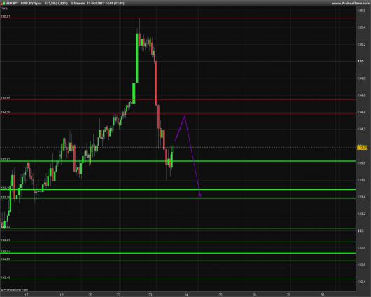EUR/JPY Chart 23.10.2013