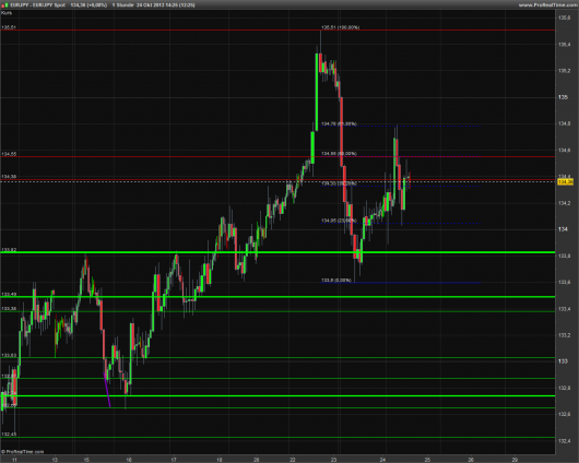 EUR/JPY Tages-Chart 24.10.2013