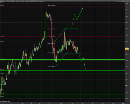 EUR/JPY Chart 25.10.2013