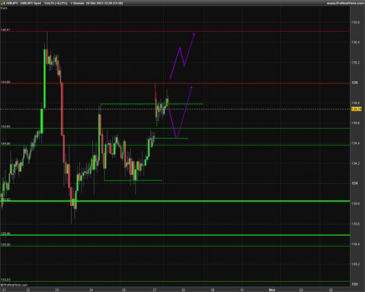 EUR/JPY Chart 28.10.2013