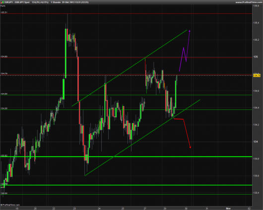 EUR/JPY Chart 29.10.2013