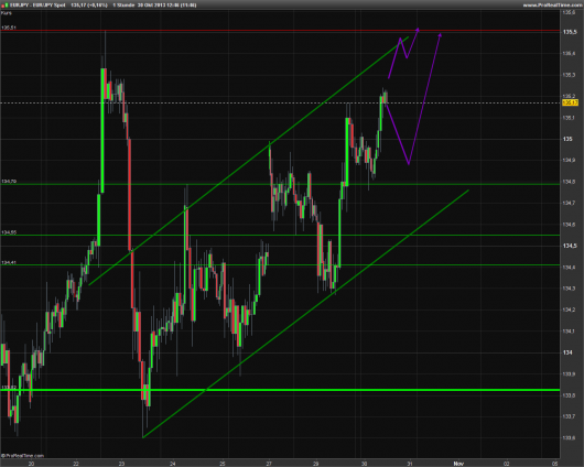 EUR/JPY Chart 30.10.2013