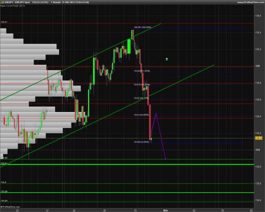 EUR/JPY Chart 31.10.2013
