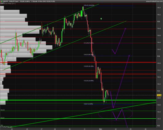 EUR/JPY Chart 01.11.2013