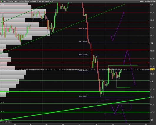 EUR/JPY Chart 04.11.2013