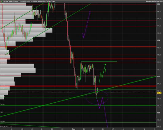 EUR/JPY Chart 05.11.2013