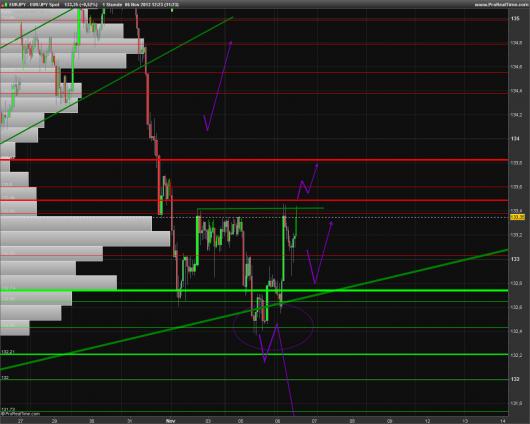 EUR/JPY Chart 06.11.2013