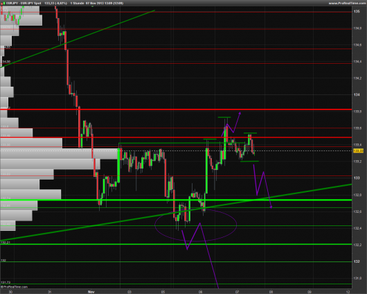 EUR/JPY Chart 07.11.2013