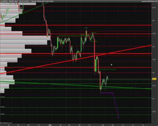EUR/JPY Chart 08.11.2013