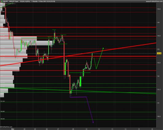 EUR/JPY Chart 11.11.2013