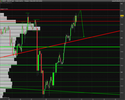 EUR/JPY Chart 12.11.2013