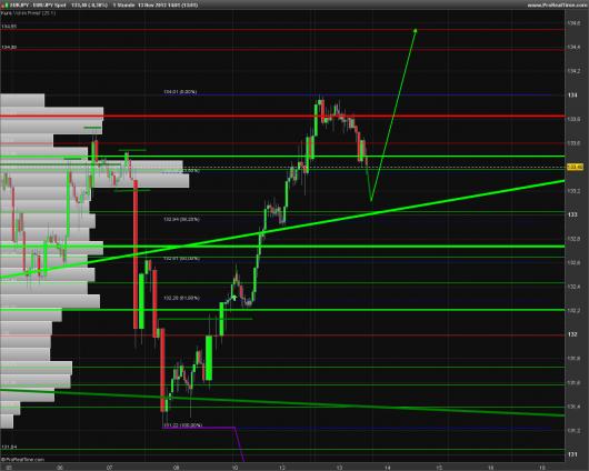 EUR/JPY Chart 13.11.2013