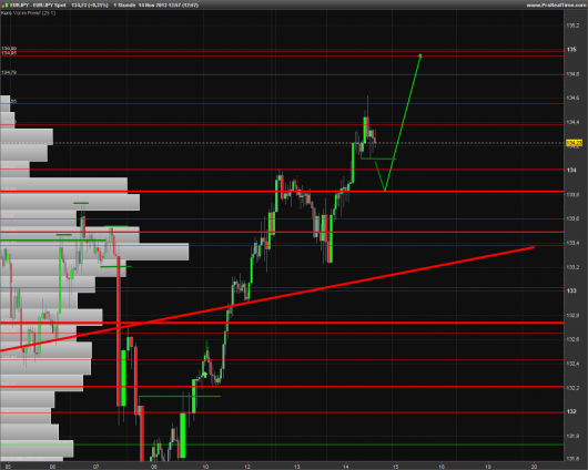 EUR/JPY Chart 14.11.2013