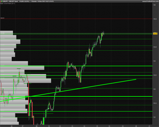 EUR/JPY Chart 15.11.2013