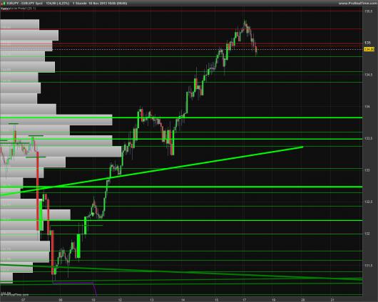 EUR/JPY Chart 18.11.2013